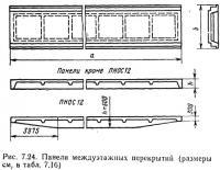 Рис. 7.24. Панели междуэтажных перекрытий