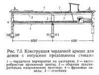 Рис. 7.3. Конструкция чердачной крыши для домов с несущими продольными стенами