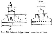 Рис. 7.3. Сборный фундамент стаканного типа
