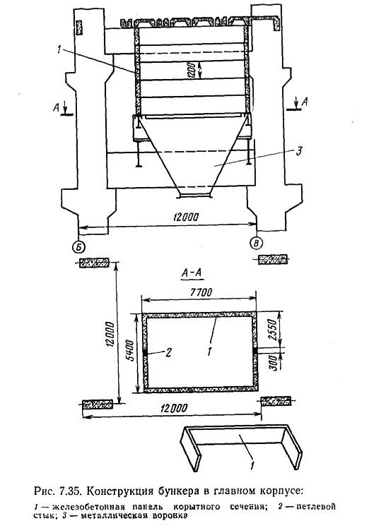 Рис. 7.35. Конструкция бункера в главном корпусе