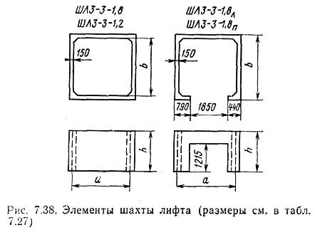 Рис. 7.38. Элементы шахты лифта