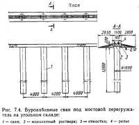 Рис. 7.4. Буронабнвные сваи под мостовой перегружатель на угольном складе