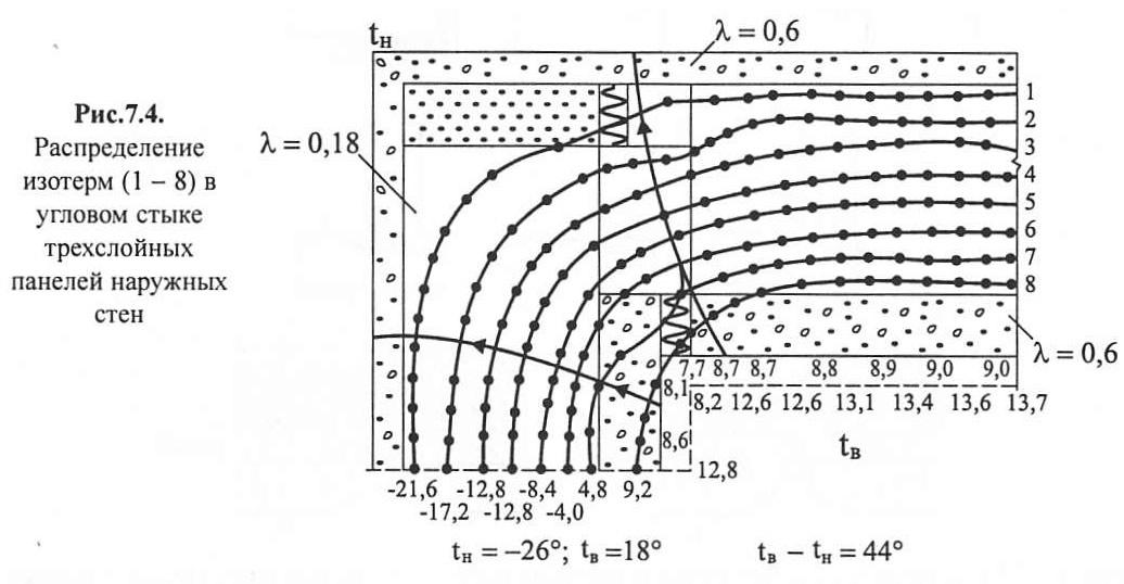 Рис. 7.4. Распределение изотерм