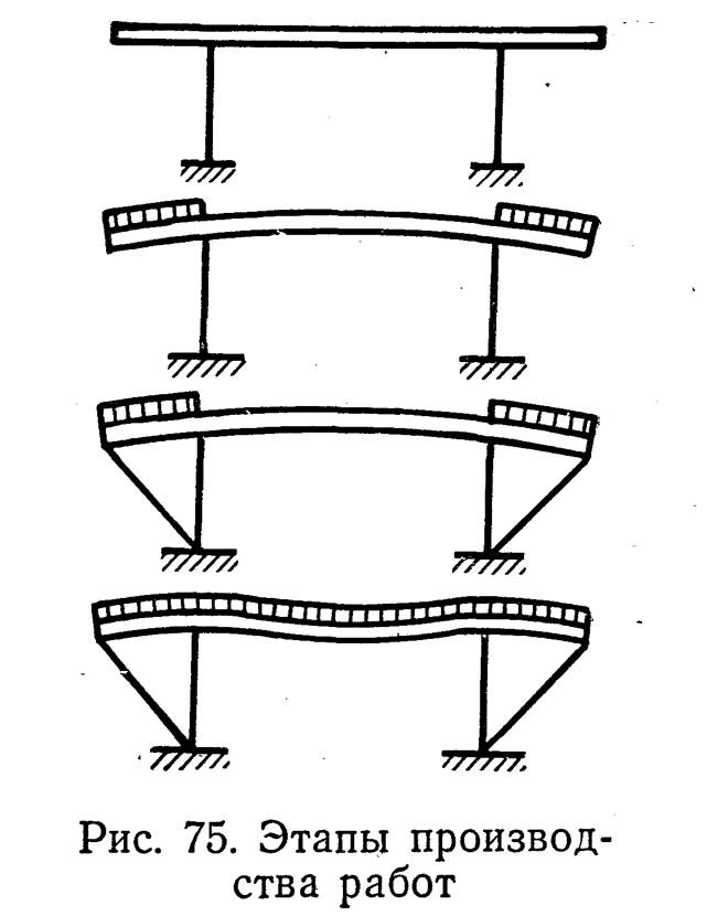 Рис. 75. Этапы производства работ