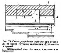 Рис. 75. Схема устройства уступов