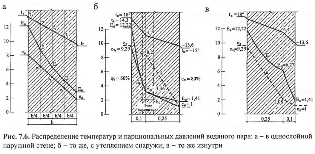 Распределение температур и