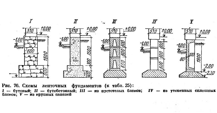 Рис. 76. Схемы ленточных фундаментов