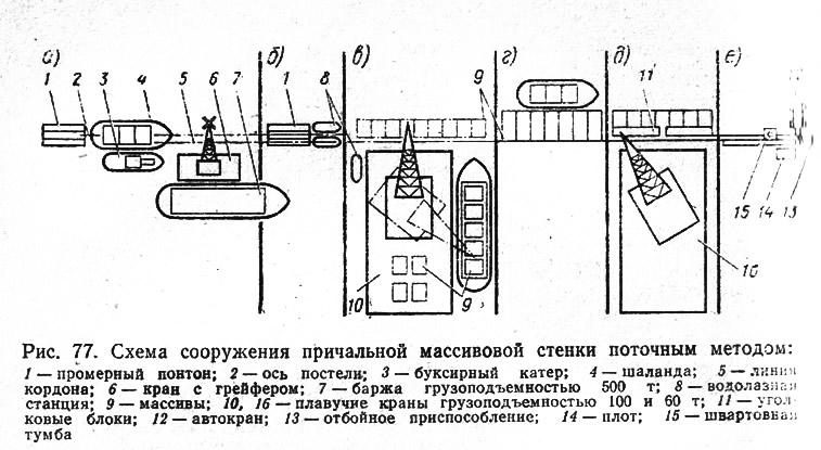 Рис. 77. Схема сооружения причальной массивовой стенки поточным методом