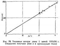 Рис. 78. Тепловые потери дома I зимой 1953/54 г.
