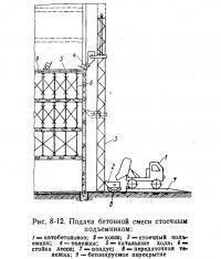 Рис. 8-12. Подача бетонной смеси стоечным подъемником