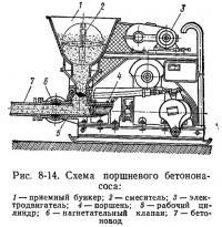 Рис. 8-14. Схема поршневого бетононасоса