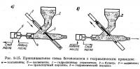 Рис. 8-15. Принципиальная схема бетононасоса с гидравлическим приводом