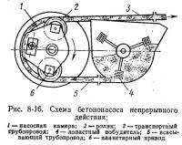 Рис. 8-16. Схема бетононасоса непрерывного действия