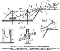 Рис. 8-5. Подача бетонной смеси по виброжелобам