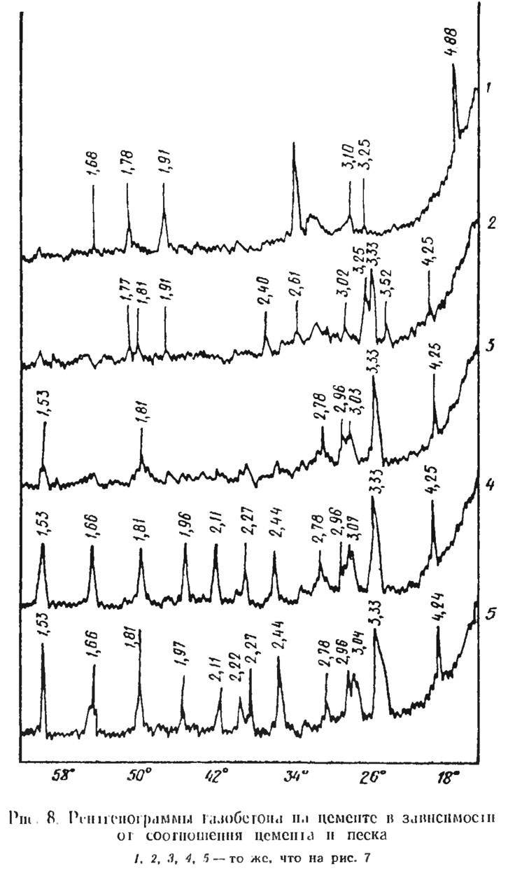 Рис. 8. Рентгенограммы газобетона на цементе
