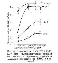 Рис. 8. Зависимость прочности сварного шва по основе от прочности сцепления