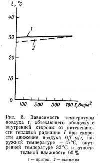 Рис. 8. Зависимость температуры воздуха