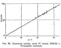 Рис. 80. Тепловые потери дома IV зимой 1953/54 г.