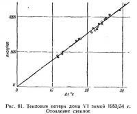 Рис. 81. Тепловые потери дома VI зимой 1953/54 г.
