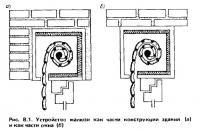 Рис. 8.1. Устройство жалюзи как части конструкции здания и как части окна