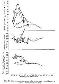 Рис. 81. Зависимость прочности, объемного веса и коэффициента выхода опилобетона