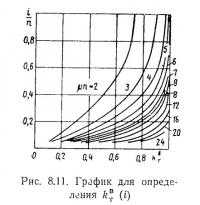 Рис. 8.11. График для определения k