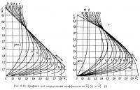 Рис. 8.13. Графики для определения коэффициентов