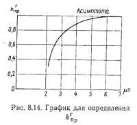 Рис. 8.14. График для определения kпр