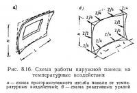 Рис. 8.16. Схема работы наружной панели на температурные воздействия