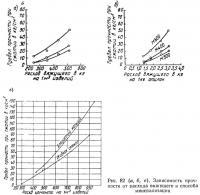 Рис. 82. Зависимость прочности от расхода вяжущего