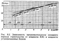 Рис. 8.2. Зависимость продолжительности строительства от мощности