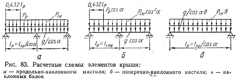 Рис. 83. Расчетные схемы элементов крыши