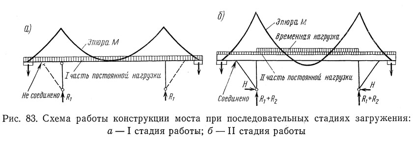 Рис. 83. Схема работы конструкции моста при последовательных стадиях загружения