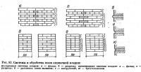 Рис. 83. Системы и обработка швов кирпичной кладки