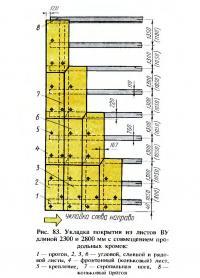Рис. 83. Укладка покрытия из листов ВУ длиной 2300 и 2800 мм