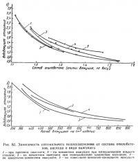 Рис. 83. Зависимость оптимального водосодержания от состава опилобетонов