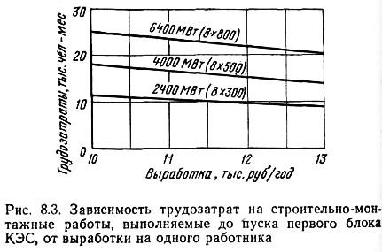 Рис. 8.3. Зависимость трудозатрат на строительно-монтажные работы