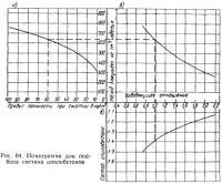 Рис. 84. Номограмма для подбора состава опилобетонов