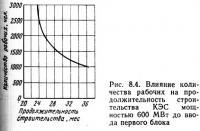 Рис. 8.4. Влияние количества рабочих на продолжительность строительства КЭС