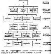 Рис. 8.5. Структурная схема строительства главного корпуса