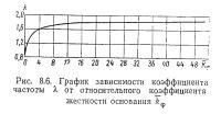 Рис. 8.6. График зависимости коэффициента частоты