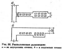 Рис. 86. Расположение дымоходов