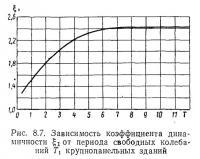 Рис. 8.7. Зависимость коэффициента динамичности от периода свободных колебаний
