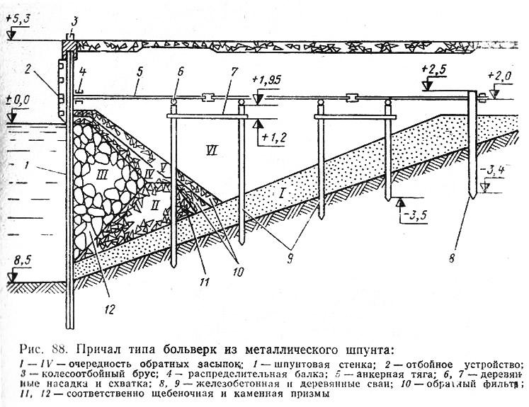 Рис. 88. Причал типа больверк из металлического шпунта