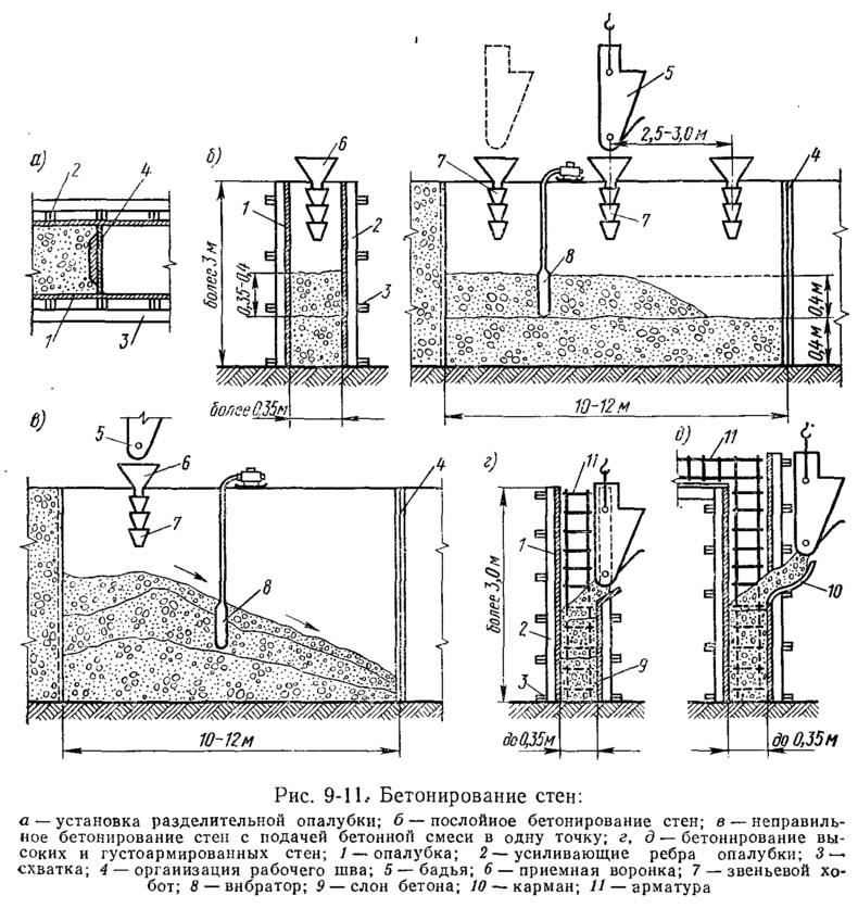 Tehnologija betoniranja betona