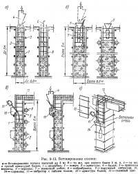 Рис. 9-13. Бетонирование колонн