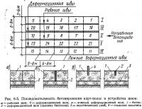 Рис. 9-5. Последовательность бетонирования карт-полос и устройства швов