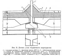 Рис. 9. Деталь узла чердачного перекрытия