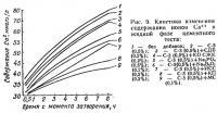 Рис. 9. Кинетика изменения содержания ионов Са2+ и жидкой фазе цементного теста