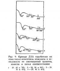 Рис. 9. Кривые ДТА газобетона на известково-цементном вяжущем
